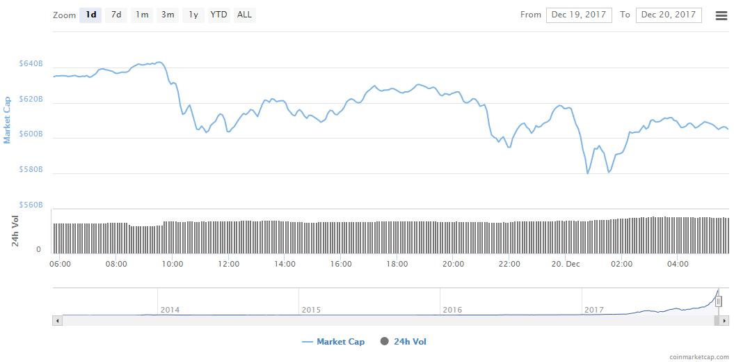 Стоимость самых капитализированных криптовалют падает (Kapitalizatsiya 2017 12 20)