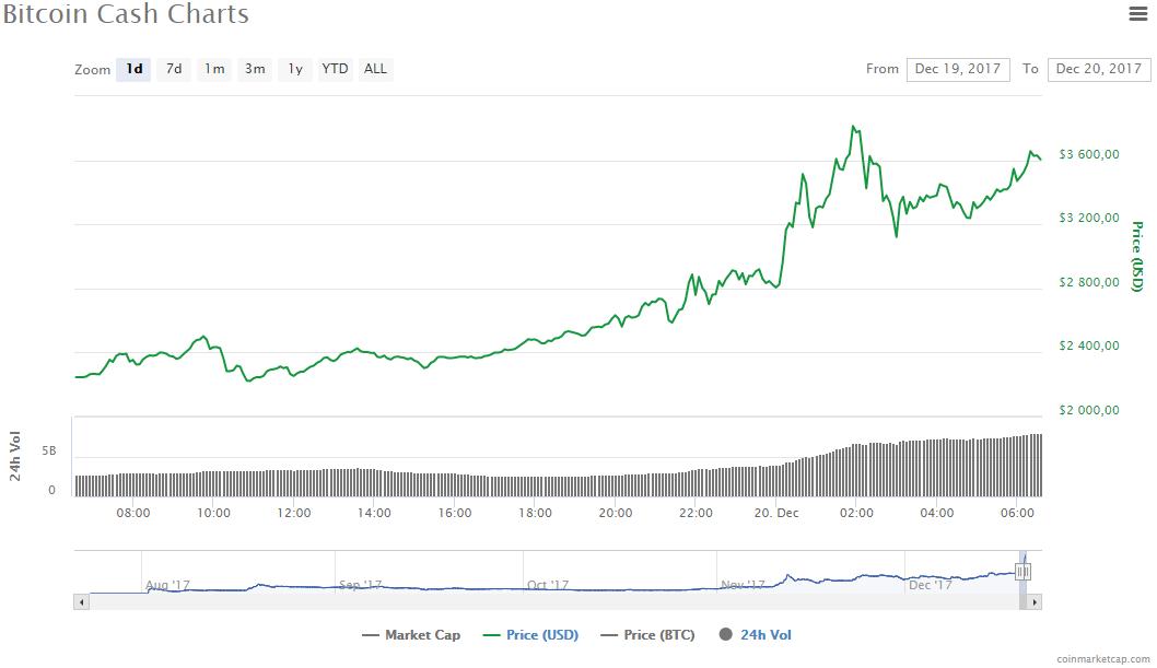 Стоимость самых капитализированных криптовалют падает (bitkoin kesh 2017 12 20)