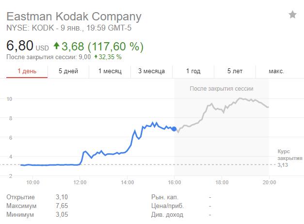 KODAK запускает собственную криптовалюту (Snimok)