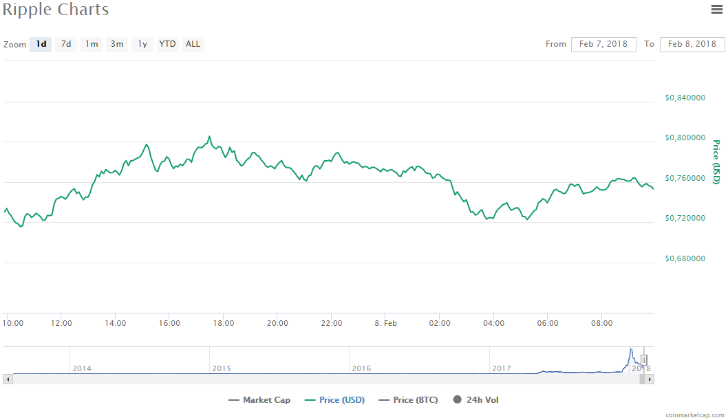 Криптовалюта: новая надежда (rippli)