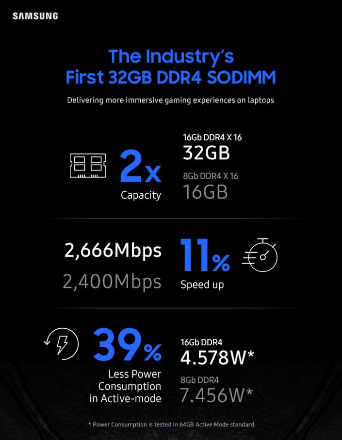 Samsung начала производство DDR4-памяти объёмом 32 Гбайт (Semi SoDIMM Infographic main 1)