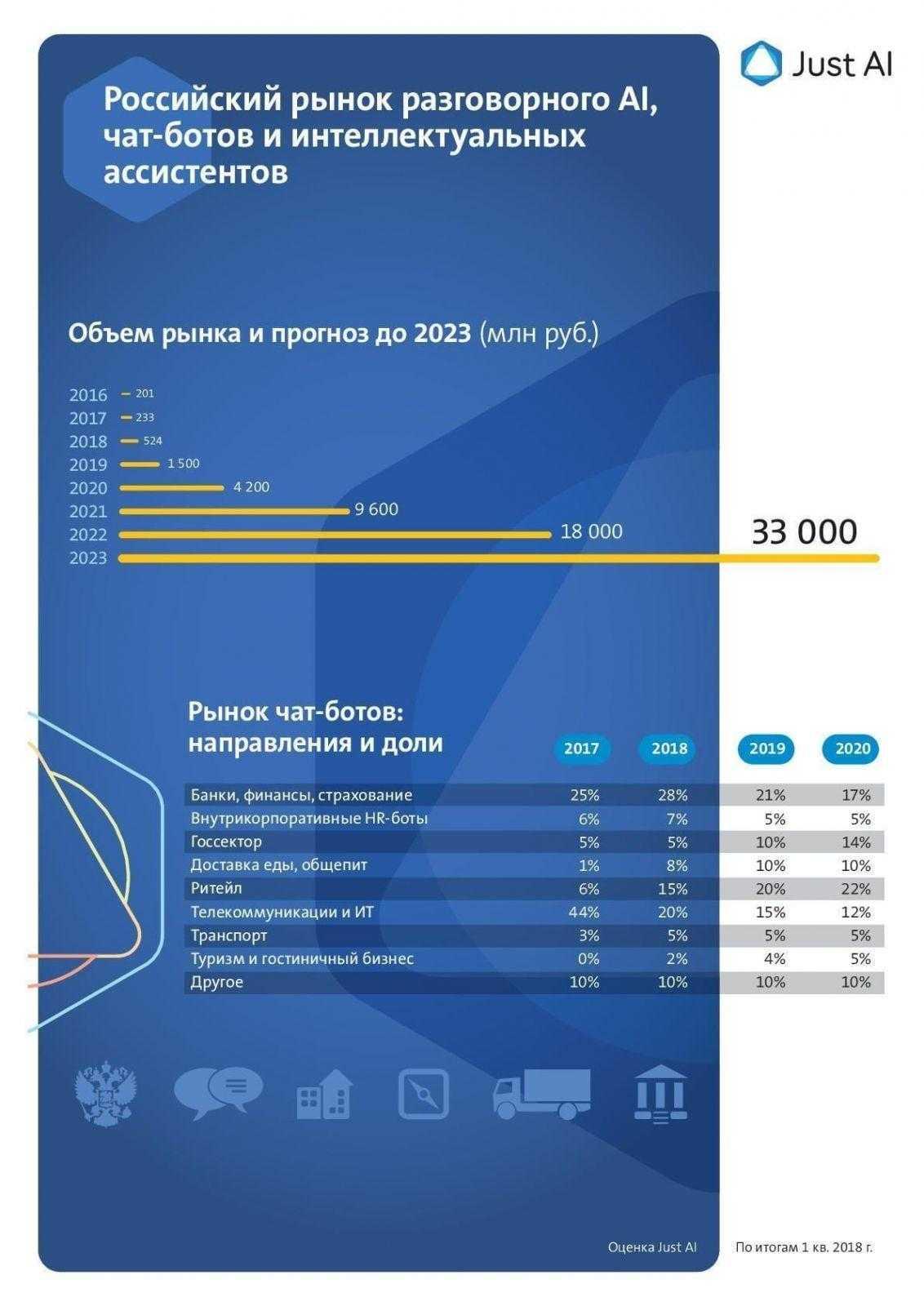 Как изменится рынок чат-ботов и интеллектуальных ассистентов в России в 2018 году (ilovepdf com)
