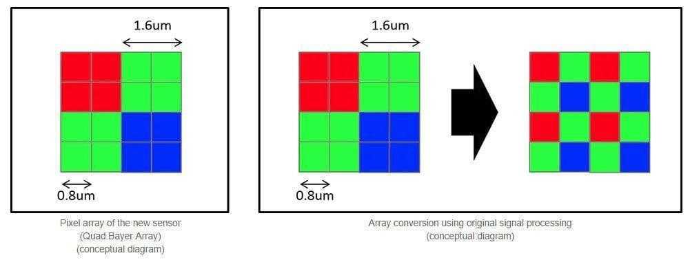 Sony анонсировала самый крутой модуль камеры для смартфонов (Quad Bayer)
