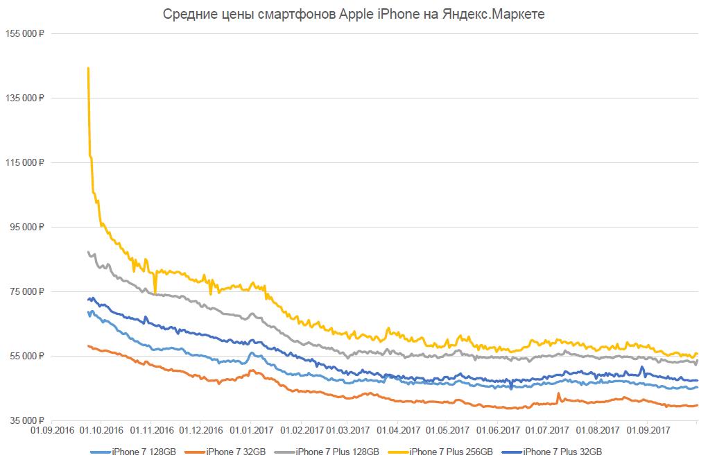 Как менялась цена на iPhone в России (2)