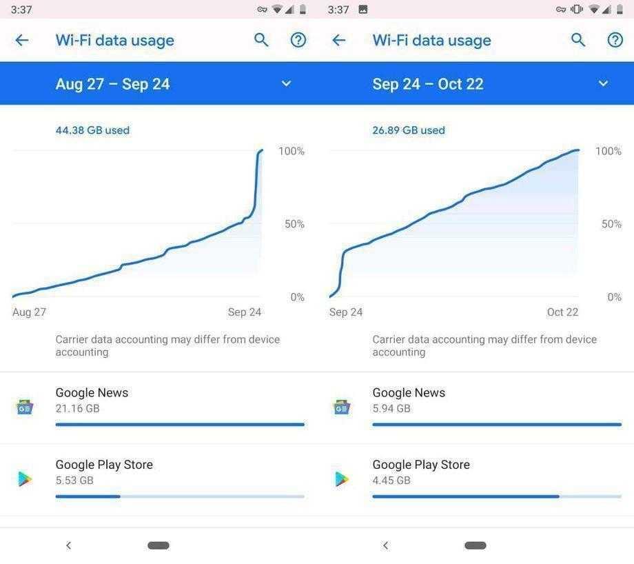 Google News использует гигабайты данных в фоновом режиме (app wifi)
