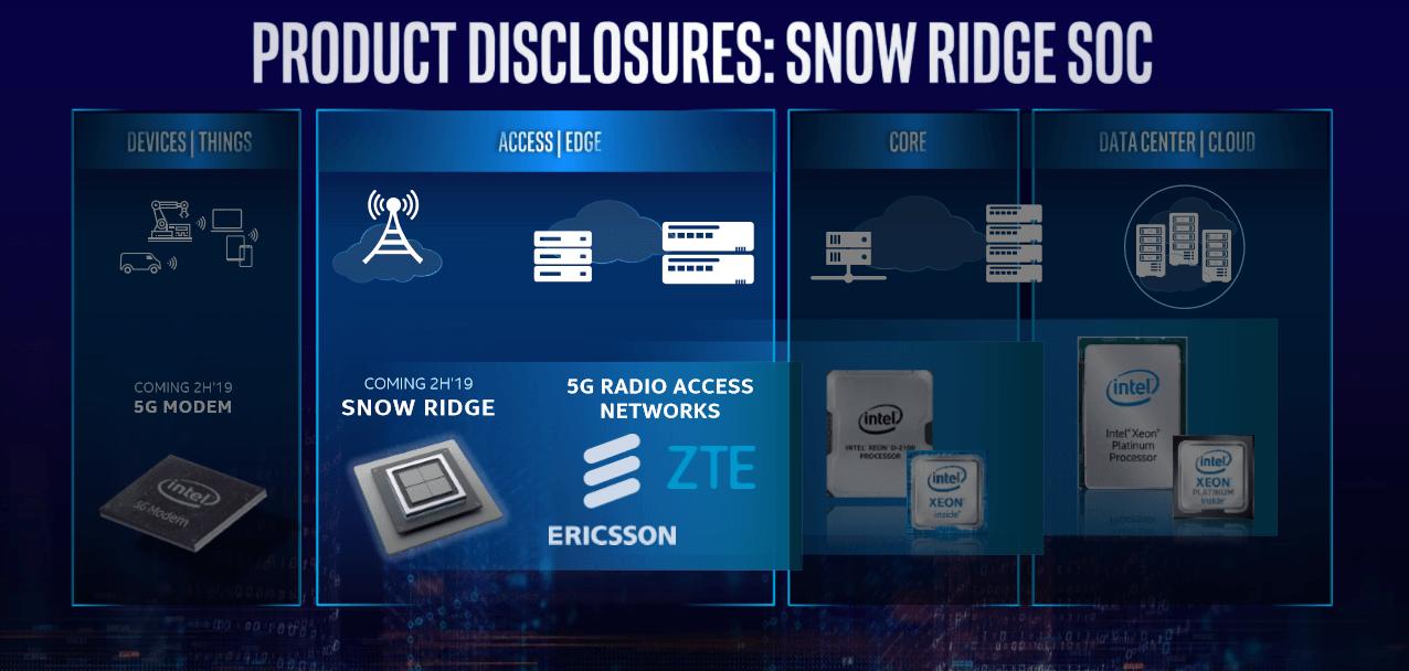 MWC 2019. Intel представила новые продукты для инфраструктуры 5G (234)