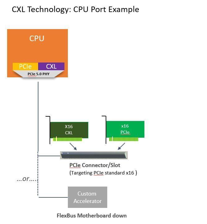 Intel помогает создавать Compute Express Link, высокоскоростной протокол для PCIe 5.0 ()