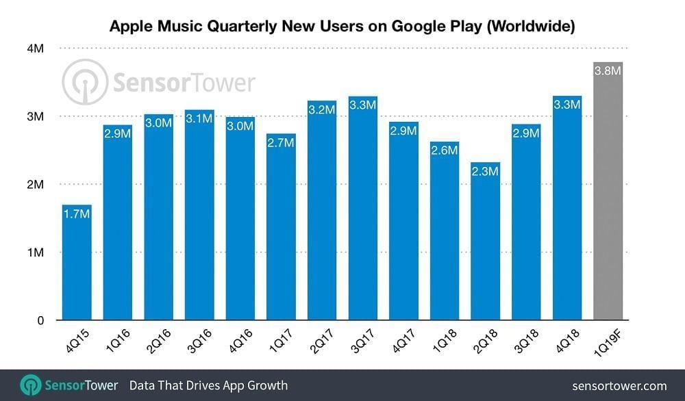 Популярность Apple Music на Android растет (apple music android growth)