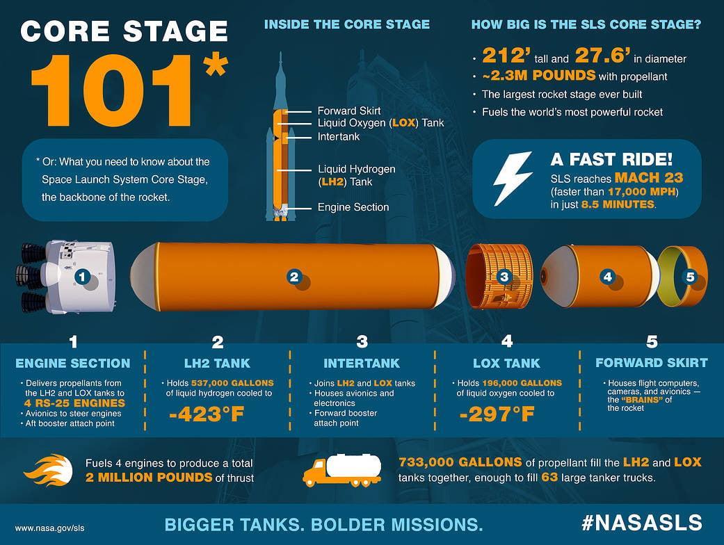 NASA рассказала о системе запуска следующего поколения. Первая миссия уже в 2020 (core stage infographic reboot1)