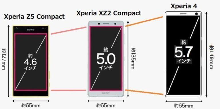 Sony Xperia 4 заменит линейку смартфонов Xperia Compact ()