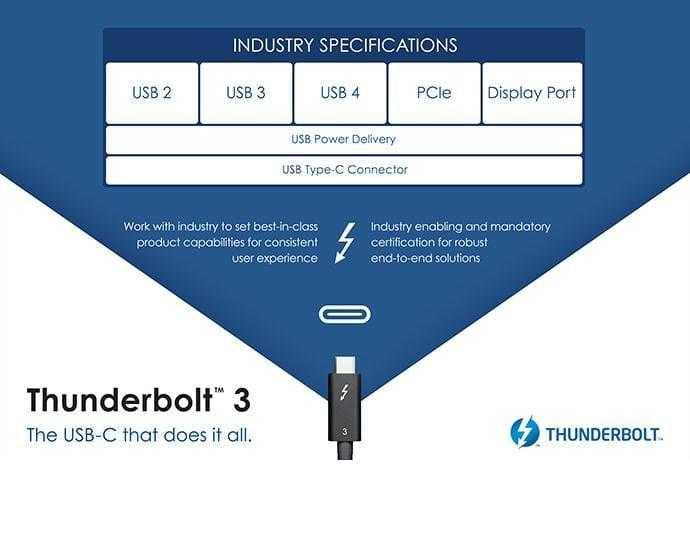 Объявлена спецификация USB4: ещё быстрее и с Thunderbolt 3 (intel thunderbolt3 3 1)