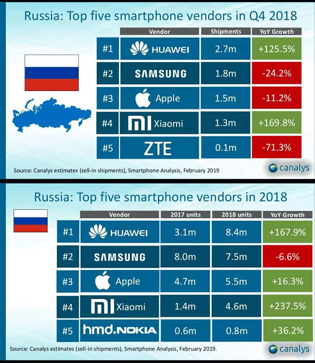 Xiaomi стала первой по росту поставок смартфонов в России в 2018 году (mailservice)