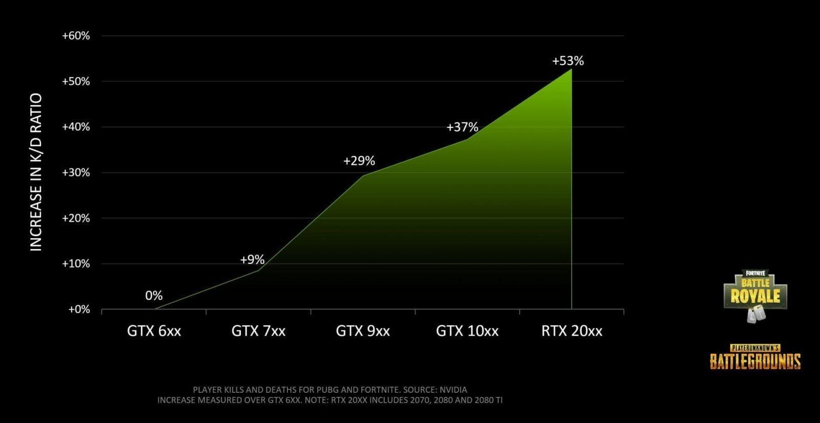 NVIDIA показала, почему геймеры PUBG и Fortnite должны инвестировать в видеокарты (nvidia graphics card vs kd ratio)