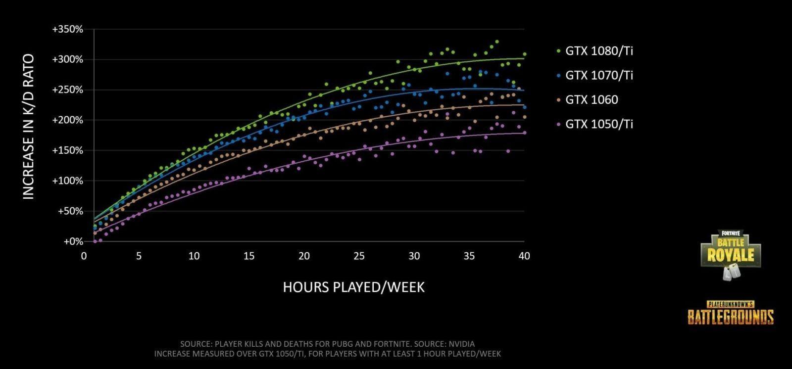 NVIDIA показала, почему геймеры PUBG и Fortnite должны инвестировать в видеокарты (nvidia hours played vs kd ratio)