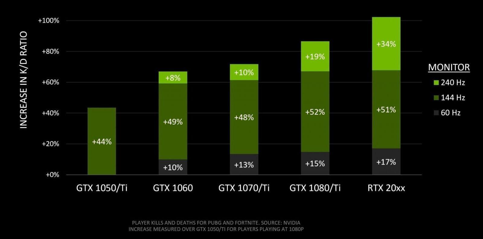 NVIDIA показала, почему геймеры PUBG и Fortnite должны инвестировать в видеокарты (nvidia monitor vs kd ratio)