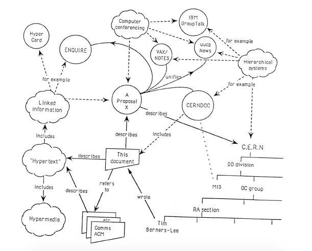 Интернету исполнилось 30 лет. Спасибо, Тим Бернерс-Ли (screen shot 2019 03 11 at 5.31.14 pm)