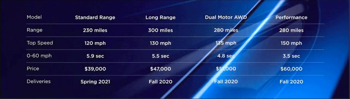 Tesla представила компактный электрокроссовер Model Y (snimok jekrana 2019 03 15 v 11.12.45)