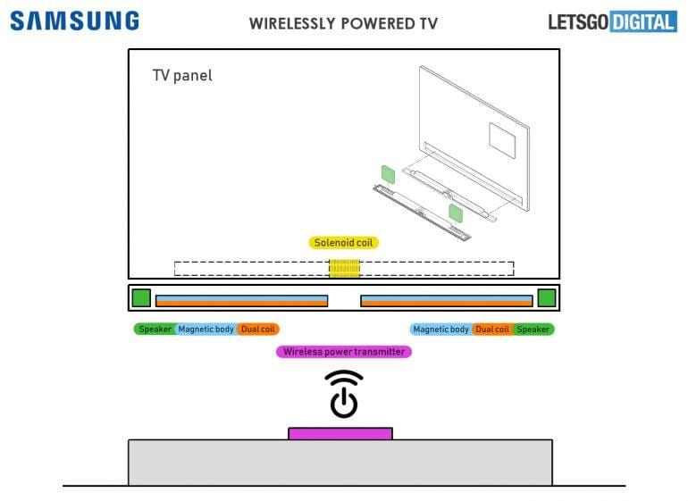 Samsung собирается делать беспроводные телевизоры (tv draadloze stroom oplossing)
