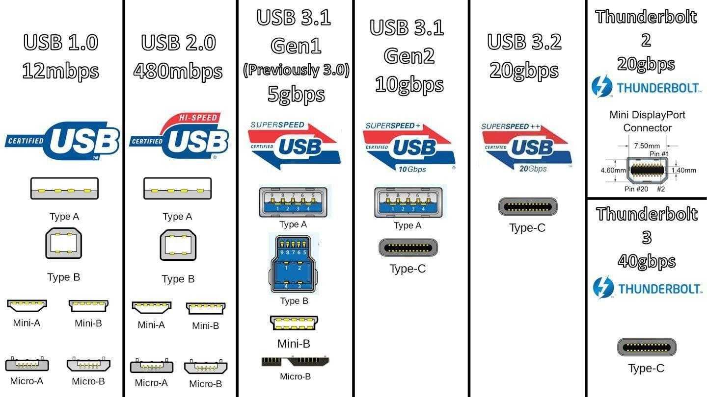 Сверхбыстрый USB 3.2 появится в настольных ПК в 2019 году (usb 3.2 absorbs usb 3.1 an usb 3.0 1 1)