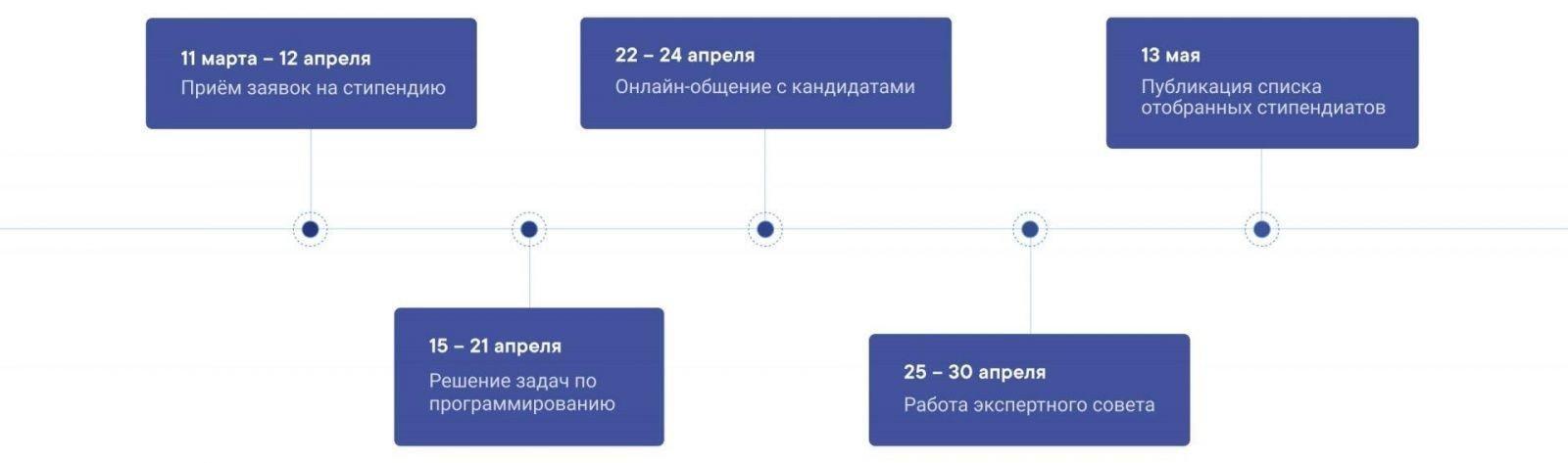 ВКонтакте открыл приём заявок на вторую стипендиальную программу VK Fellowship (vk fellowship timeline)