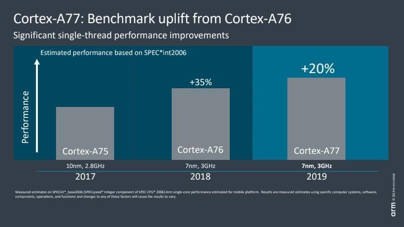 ARM представила новые процессоры Cortex-A77 и Mali-G77 (arm cortex a77 benchmark performance)