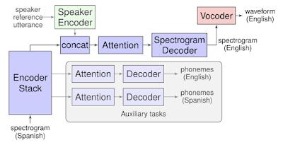 Переводчик Google научился имитировать голос пользователя (image1)