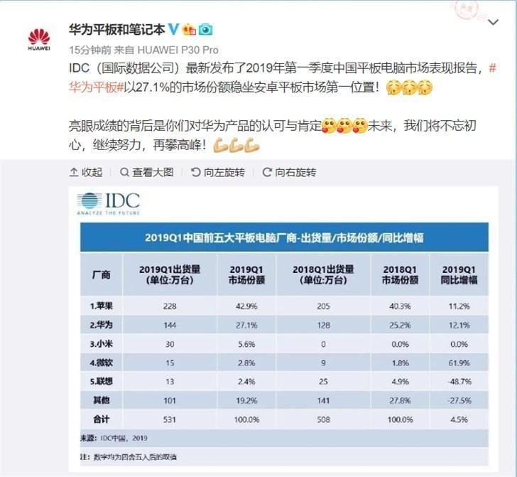 Apple и Huawei - лидеры китайского рынка планшетов в первом квартале 2019 года (20190604 125416 108)