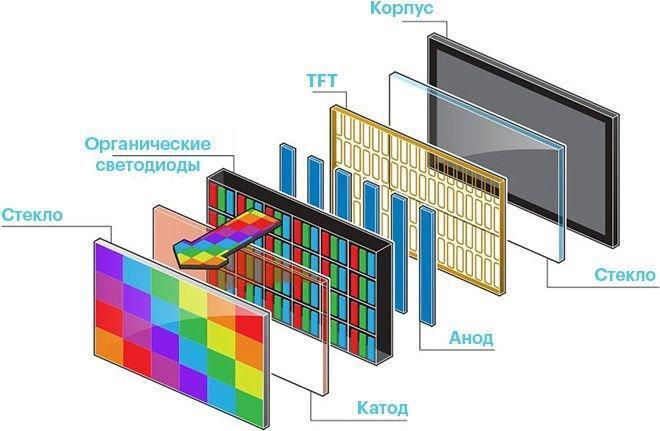 Почему выгорают AMOLED-дисплеи? (93911cc865e96cc1a3b607f6405ac811)