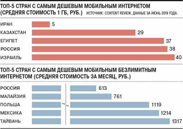 Россия заняла четвёртое место в мире в рейтинге с самой низкой стоимостью мобильного интернета (image 1)