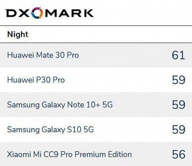 Лаборатория DXOMARK составила рейтинг лучших смартфонов для фотографов (rank night)