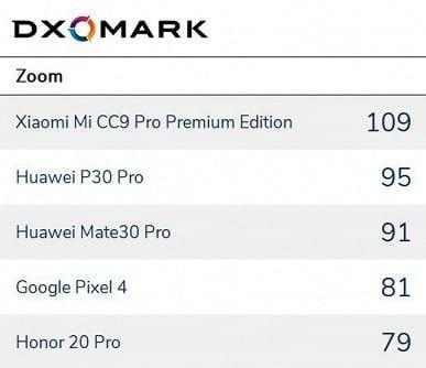 Лаборатория DXOMARK составила рейтинг лучших смартфонов для фотографов (rank zoom)