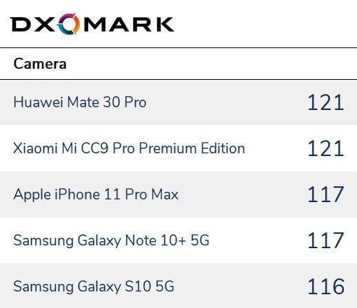 Лаборатория DXOMARK составила рейтинг лучших смартфонов для фотографов (v)