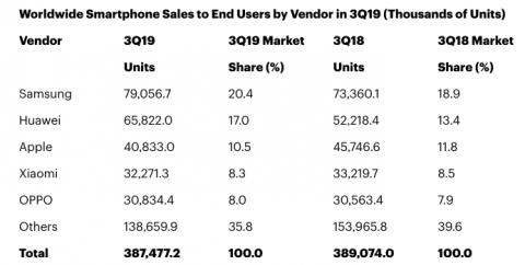 Опубликован рейтинг компаний, продавших наибольшее число смартфонов в 3 квартале 2019 года ()
