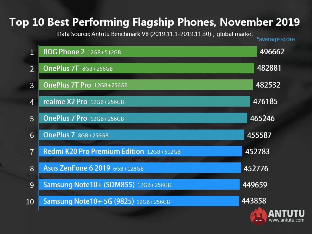 Опубликован рейтинг самых производительных Android-смартфонов ноября (20191208224727 35830)