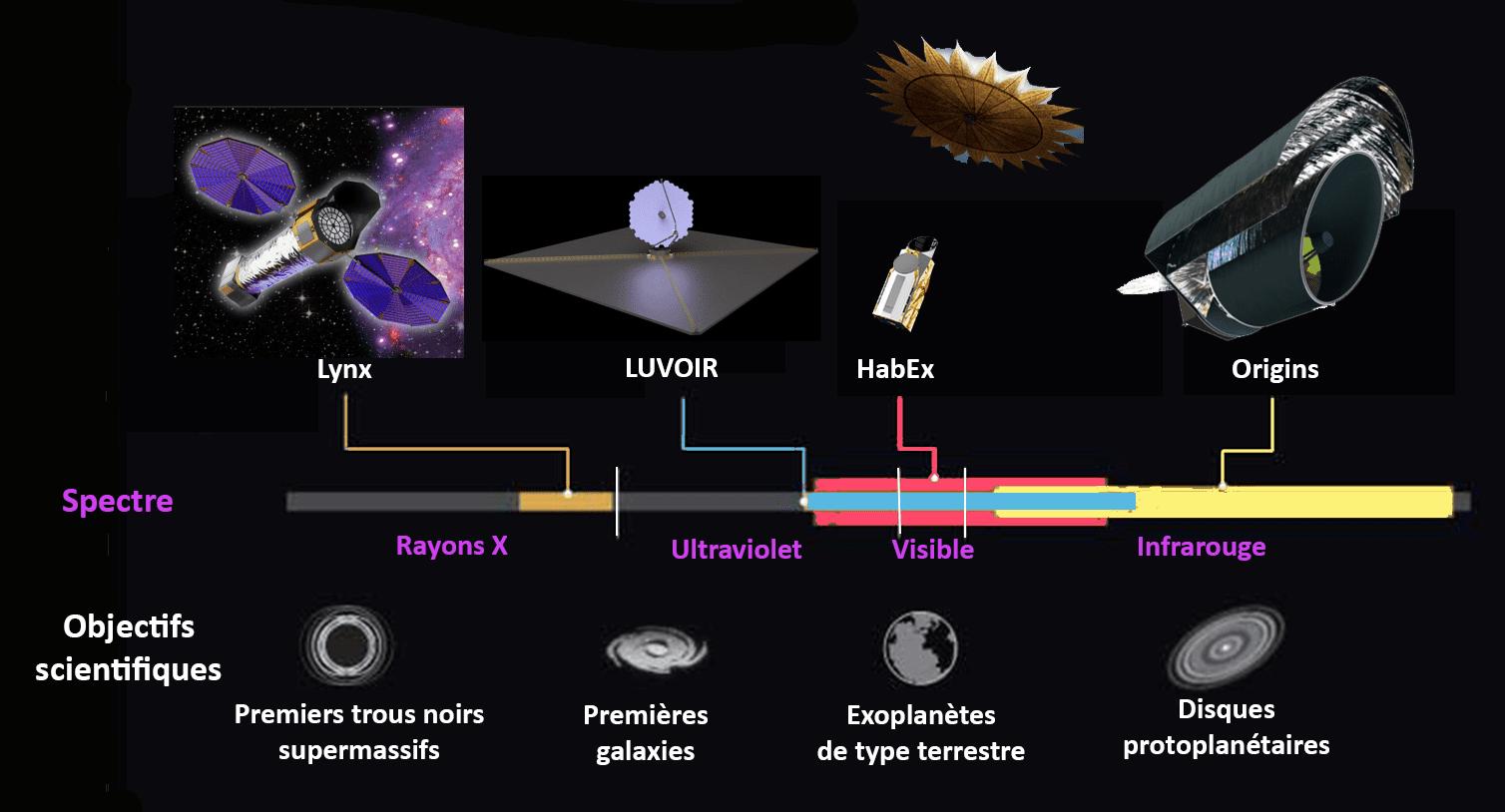 NASA хочет запустить новый космический телескоп для поиска второй Земли (comparaison ost luvoir habex et lynx fr)