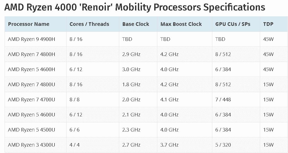 CES 2020. AMD представила серию процессоров AMD Ryzen 4000 Renoir (bezymjannyj)
