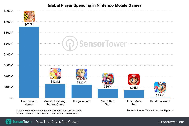 Мобильные игры принесли Nintendo 1 миллиард долларов (global player spending nintendo mobile games)