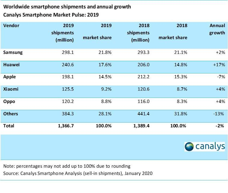 Xiaomi стала самой быстрорастущей компанией в четвёртом квартале 2019 года (table 2 image)