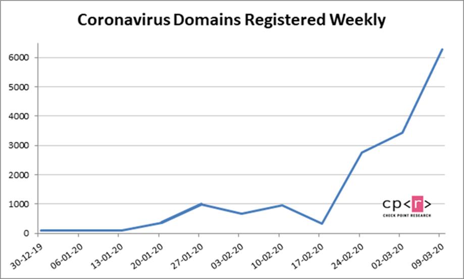 Хакеры используют коронавирус для мошенничества (image009)