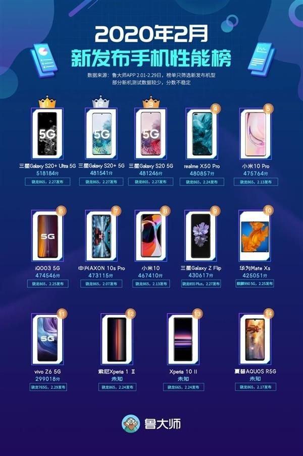 Бенчмаркинг Master Lu опубликовал рейтинг лучших смартфонов февраля (master lu february)
