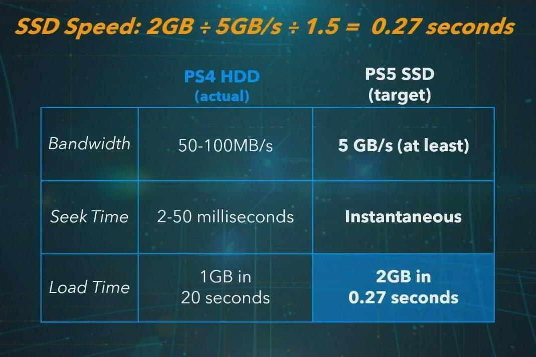 Sony объявила подробные характеристики PlayStation 5 (ps5ssdspeed.0)