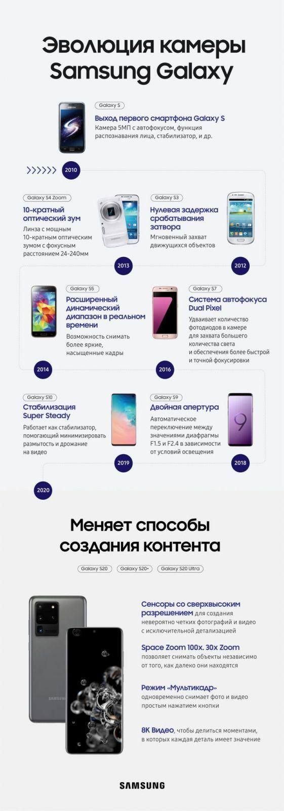 Смартфоны Samsung Galaxy S20 поступили в продажу в России (s camera infographic rus 01 scaled)