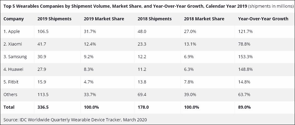 Вся статистика рынка 2019 года