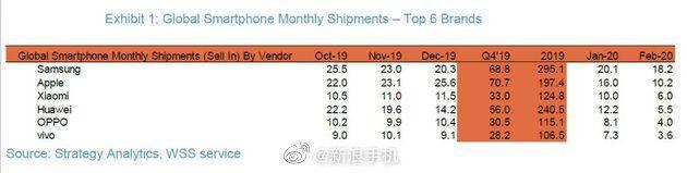 Xiaomi превосходит Huawei третий по величине бренд смартфонов