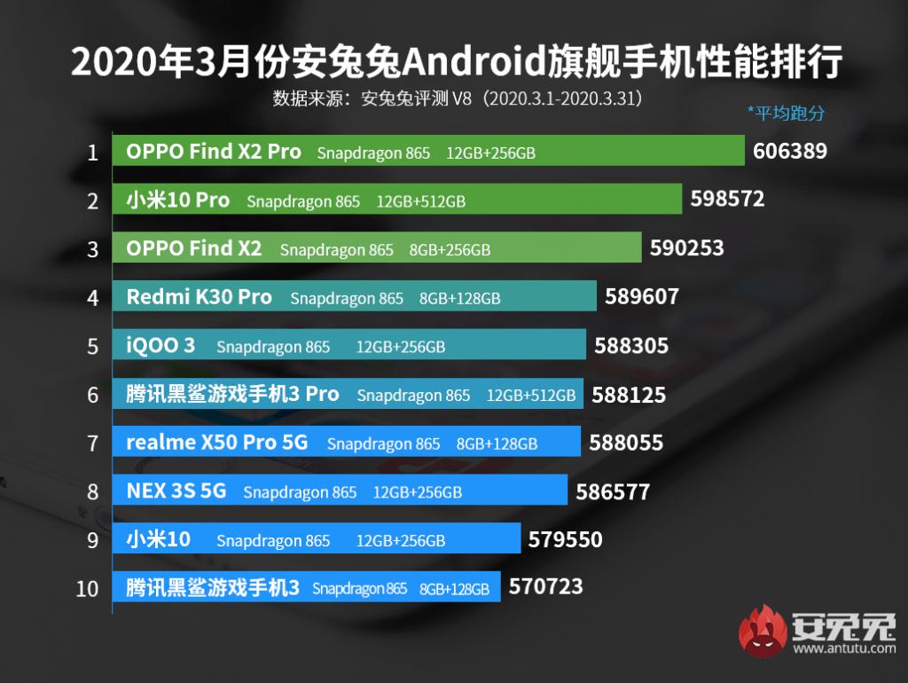 Бенчмарк AnTuTu представил рейтинг лучших смартфонов марта (antutu top 10 flagship for march 1)
