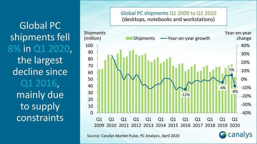Спрос на ПК растёт, но поставки падают из-за коронавируса (idc pc 1q2020 1)
