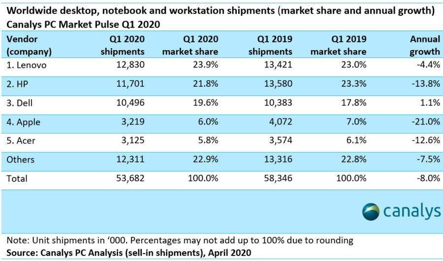 Спрос на ПК растёт, но поставки падают из-за коронавируса (idc pc 1q2020 2)