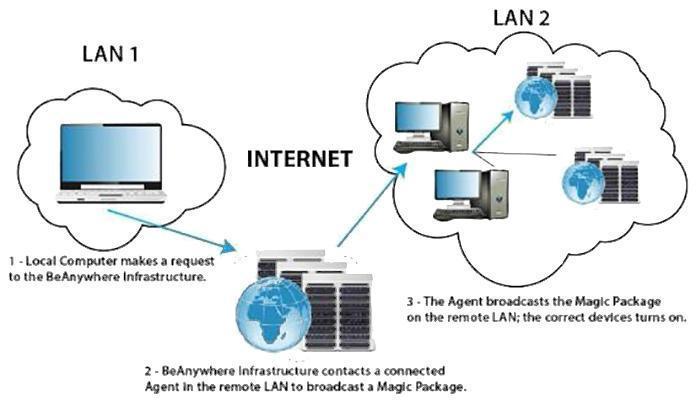 Как включить компьютер дистанционно или что такое Wake-On-LAN (696)