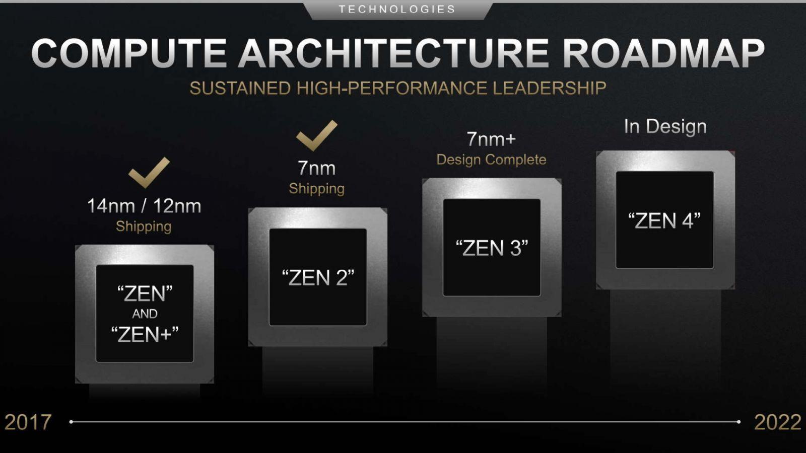 Слухи: Анонс AMD Zen 3 перенесён на следующий год (amd compute architecture roadmap)