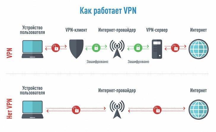 Чем опасны бесплатные VPN? (url8odyupzy)
